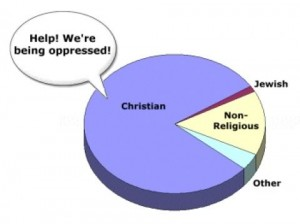 oppressed christians pie chart